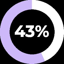 donut 43 %
